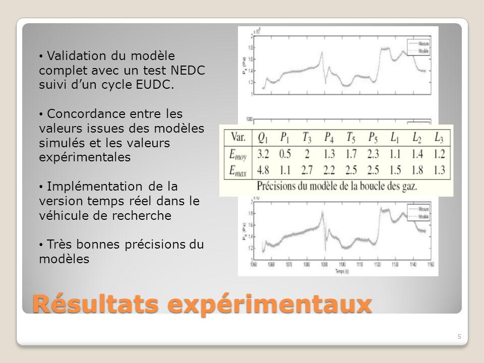 Résultats expérimentaux 5 Validation du modèle complet avec un test NEDC suivi dun cycle EUDC. Concordance entre les valeurs issues des modèles simulé