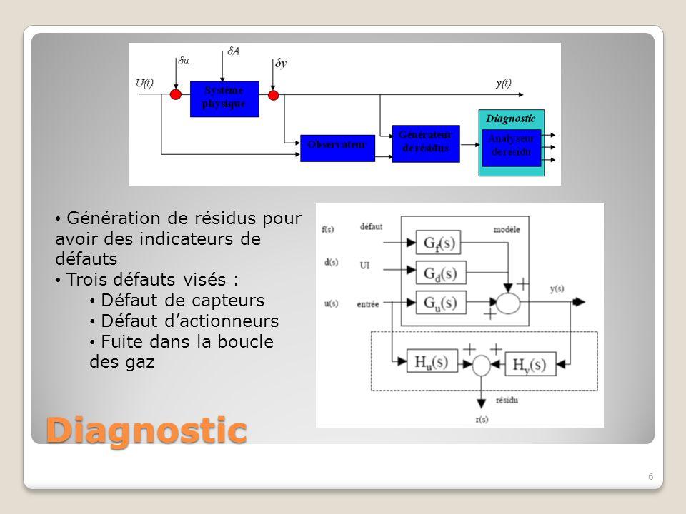 Diagnostic 6 Génération de résidus pour avoir des indicateurs de défauts Trois défauts visés : Défaut de capteurs Défaut dactionneurs Fuite dans la bo