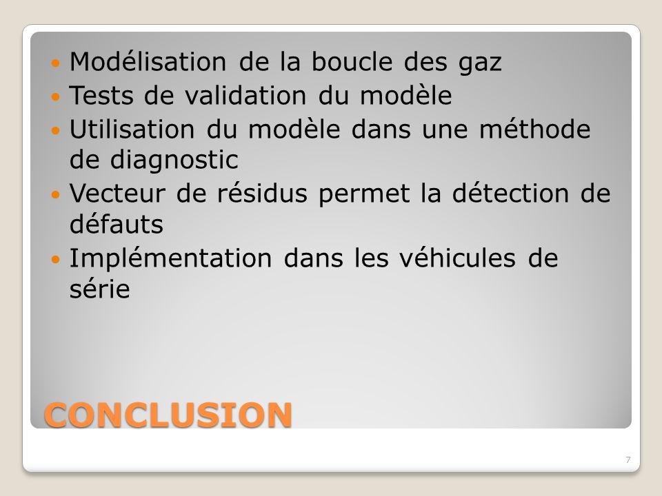 CONCLUSION Modélisation de la boucle des gaz Tests de validation du modèle Utilisation du modèle dans une méthode de diagnostic Vecteur de résidus per