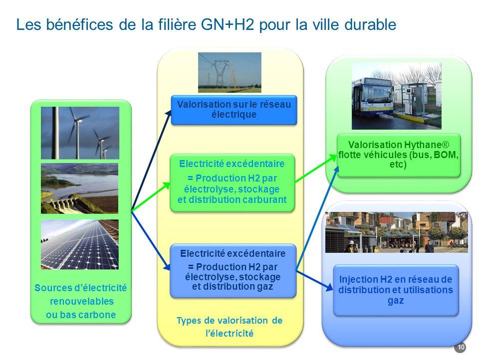 Types de valorisation de lélectricité Sources délectricité renouvelables ou bas carbone Valorisation sur le réseau électrique Electricité excédentaire