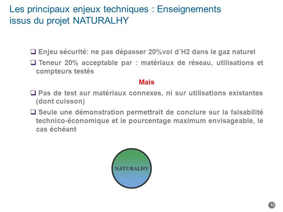 Les principaux enjeux techniques : Enseignements issus du projet NATURALHY Enjeu sécurité: ne pas dépasser 20%vol dH2 dans le gaz naturel Teneur 20% a