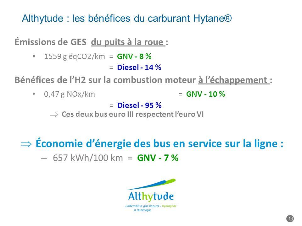 Althytude : les bénéfices du carburant Hytane® Émissions de GES du puits à la roue : 1559 g éqCO2/km = GNV - 8 % = Diesel - 14 % Bénéfices de lH2 sur