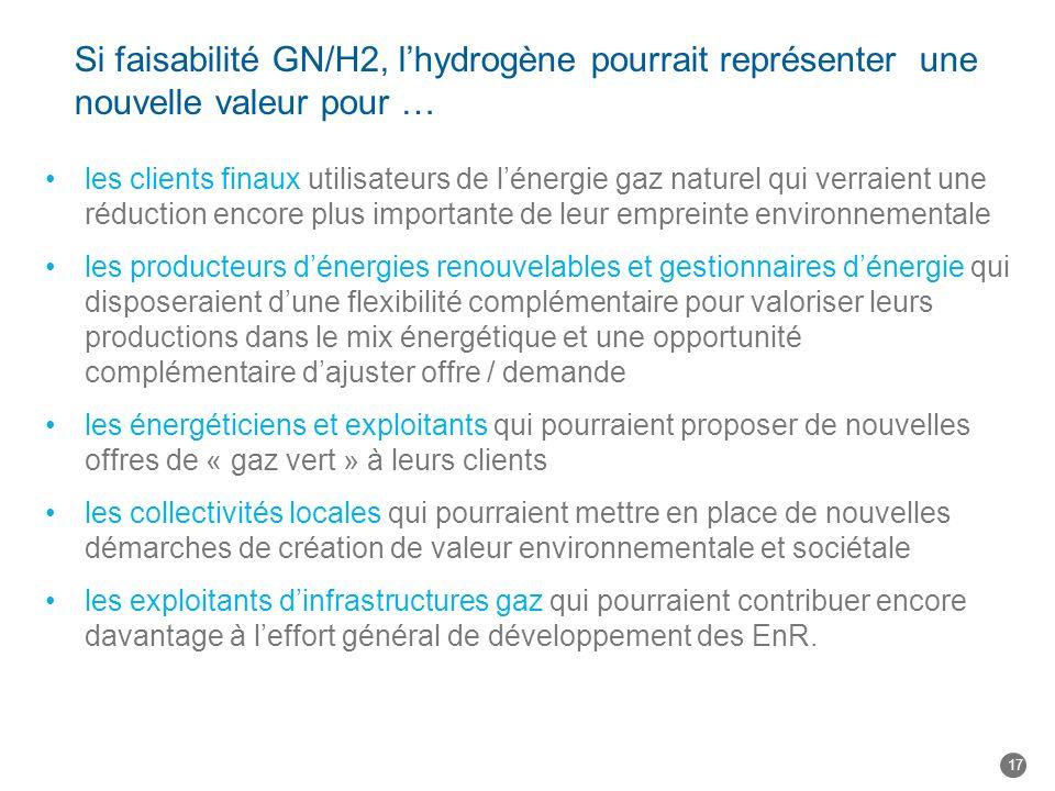Si faisabilité GN/H2, lhydrogène pourrait représenter une nouvelle valeur pour … les clients finaux utilisateurs de lénergie gaz naturel qui verraient