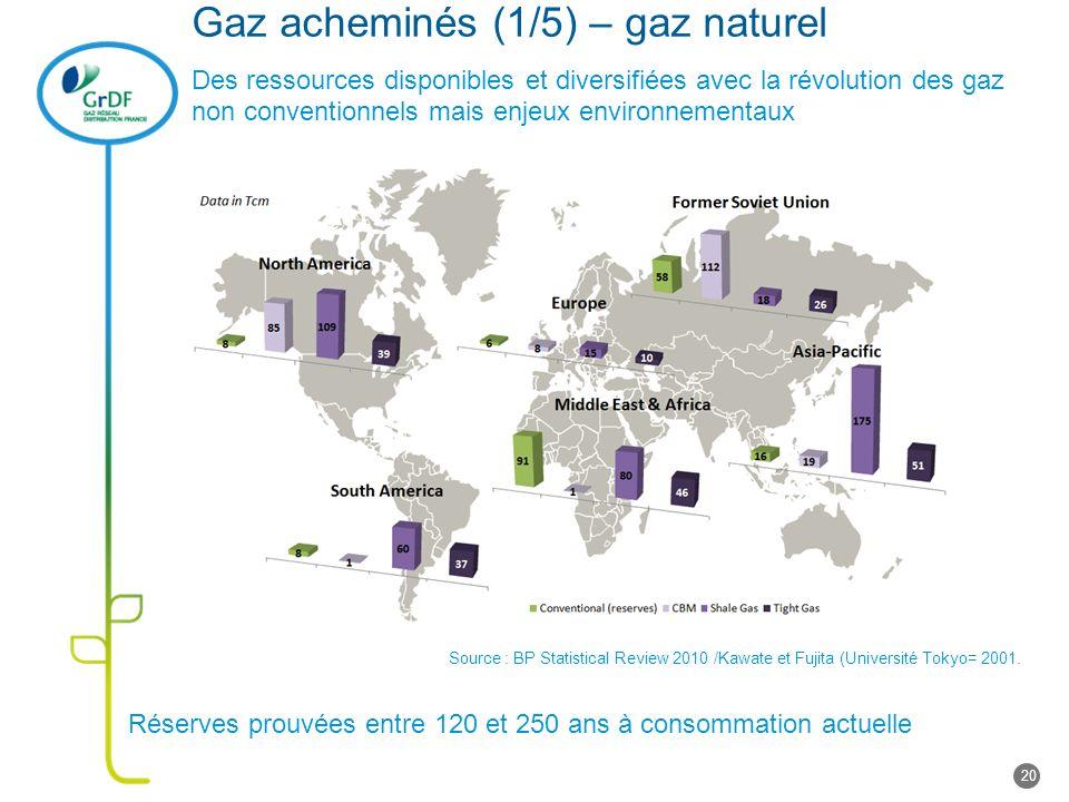 Gaz acheminés (1/5) – gaz naturel Des ressources disponibles et diversifiées avec la révolution des gaz non conventionnels mais enjeux environnementaux Réserves prouvées entre 120 et 250 ans à consommation actuelle Source : BP Statistical Review 2010 /Kawate et Fujita (Université Tokyo= 2001.