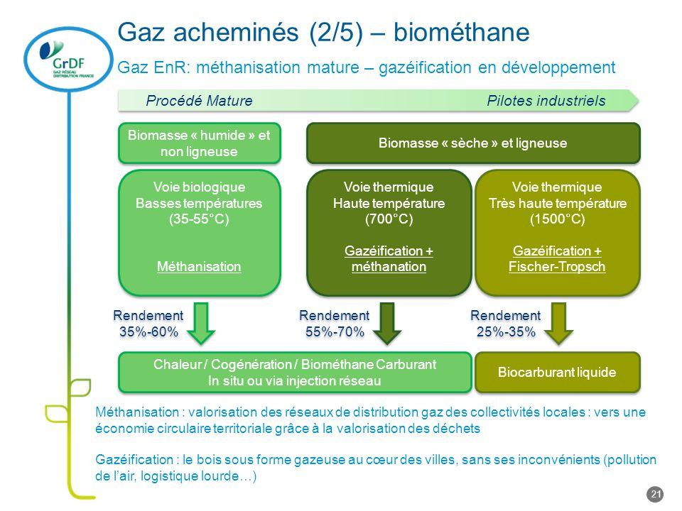 Gaz acheminés (2/5) – biométhane Gaz EnR: méthanisation mature – gazéification en développement Méthanisation : valorisation des réseaux de distributi
