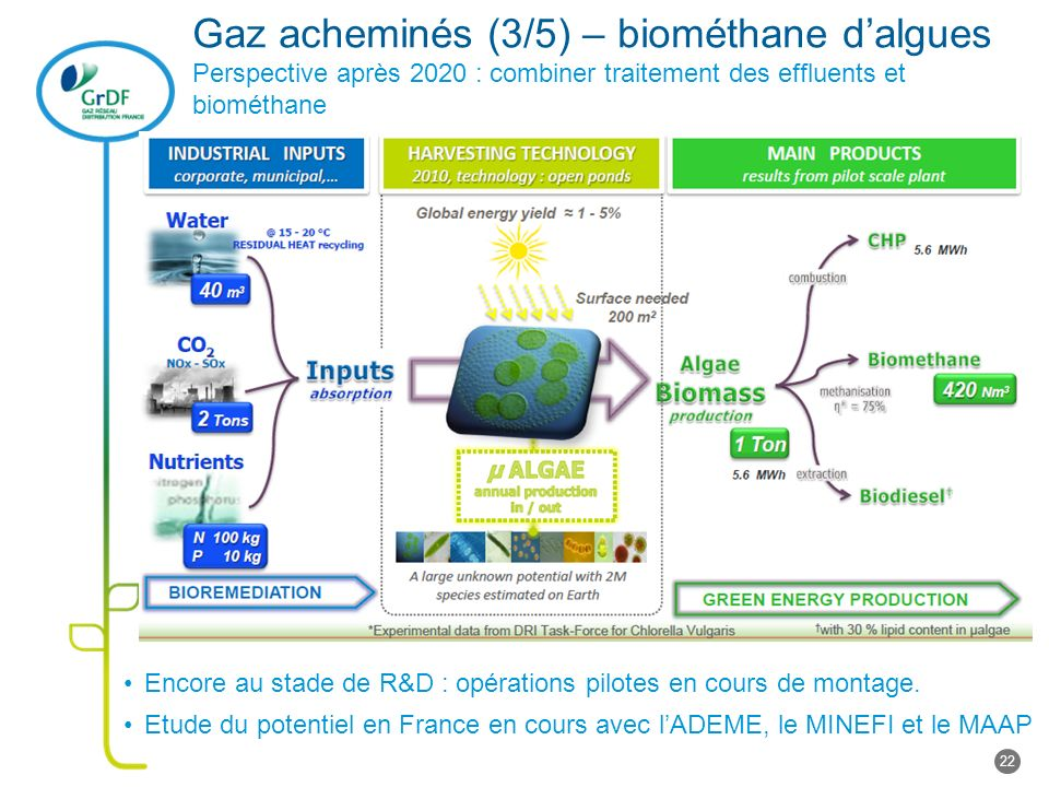 Gaz acheminés (3/5) – biométhane dalgues Perspective après 2020 : combiner traitement des effluents et biométhane 22 Encore au stade de R&D : opérations pilotes en cours de montage.
