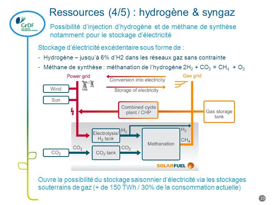 Ressources (4/5) : hydrogène & syngaz Possibilité dinjection dhydrogène et de méthane de synthèse notamment pour le stockage délectricité Stockage délectricité excédentaire sous forme de : -Hydrogène – jusquà 6% dH2 dans les réseaux gaz sans contrainte -Méthane de synthèse : méthanation de lhydrogène 2H 2 + CO 2 = CH 4 + O 2 Ouvre la possibilité du stockage saisonnier délectricité via les stockages souterrains de gaz (+ de 150 TWh / 30% de la consommation actuelle) 23