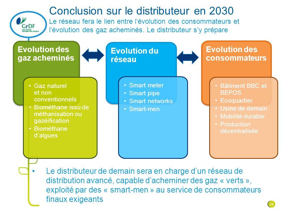 Conclusion sur le distributeur en 2030 Le réseau fera le lien entre lévolution des consommateurs et lévolution des gaz acheminés. Le distributeur sy p