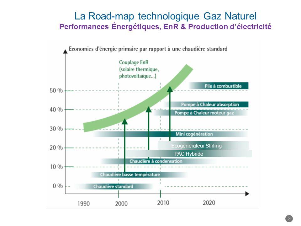 Feuille de route pour les solutions gaz en résidentiel- tertiaire -Production combinée chaleur / électricité -Energie renouvelable en direct (pompe à chaleur gaz) ou par couplage gaz / EnR (solaire thermique ou photovoltaïque) En plus de lefficacité des solutions individuelles, optimisation globale à léchelle des quartiers -Récupération de la chaleur des eaux usées ou boucle géothermique via des pompes à chaleur gaz naturel 4 Amélioration de la performance et intégration des EnR en résidentiel - tertiaire