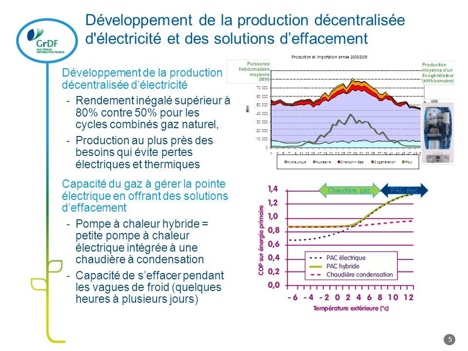 Développement de la production décentralisée d'électricité et des solutions deffacement Développement de la production décentralisée délectricité -Ren
