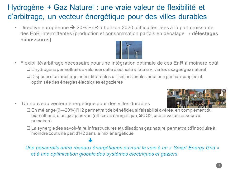 Hydrogène + Gaz Naturel : une vraie valeur de flexibilité et darbitrage, un vecteur énergétique pour des villes durables Directive européenne 20% EnR à horizon 2020; difficultés liées à la part croissante des EnR intermittentes (production et consommation parfois en décalage délestages nécessaires) Flexibilité/arbitrage nécessaire pour une intégration optimale de ces EnR à moindre coût Lhydrogène permettrait de valoriser cette électricité « fatale », via les usages gaz naturel Disposer dun arbitrage entre différentes utilisations finales pour une gestion couplée et optimisée des énergies électriques et gazières Un nouveau vecteur énergétique pour des villes durables En mélange (620%) lH2 permettrait de bénéficier, si faisabilité avérée, en complément du biométhane, dun gaz plus vert (efficacité énergétique, CO2, préservation ressources primaires) La synergie des savoir-faire, infrastructures et utilisations gaz naturel permettrait dintroduire à moindre coût une part dH2 dans le mix énergétique Une passerelle entre réseaux énergétiques ouvrant la voie à un « Smart Energy Grid » et à une optimisation globale des systèmes électriques et gaziers 7