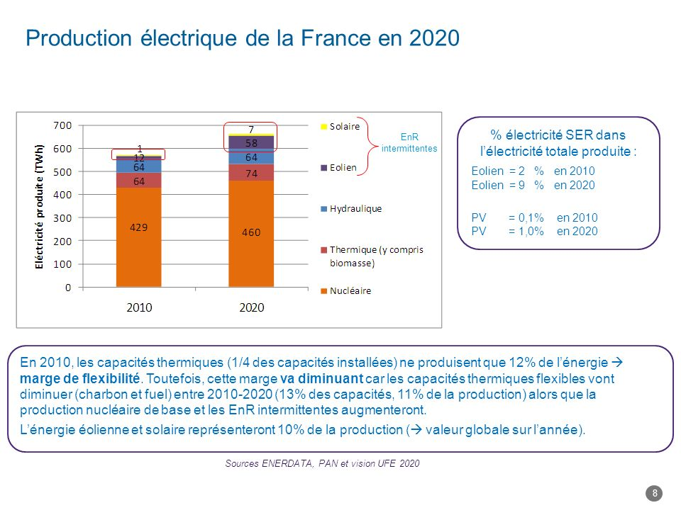 Production électrique de la France en 2020 En 2010, les capacités thermiques (1/4 des capacités installées) ne produisent que 12% de lénergie marge de