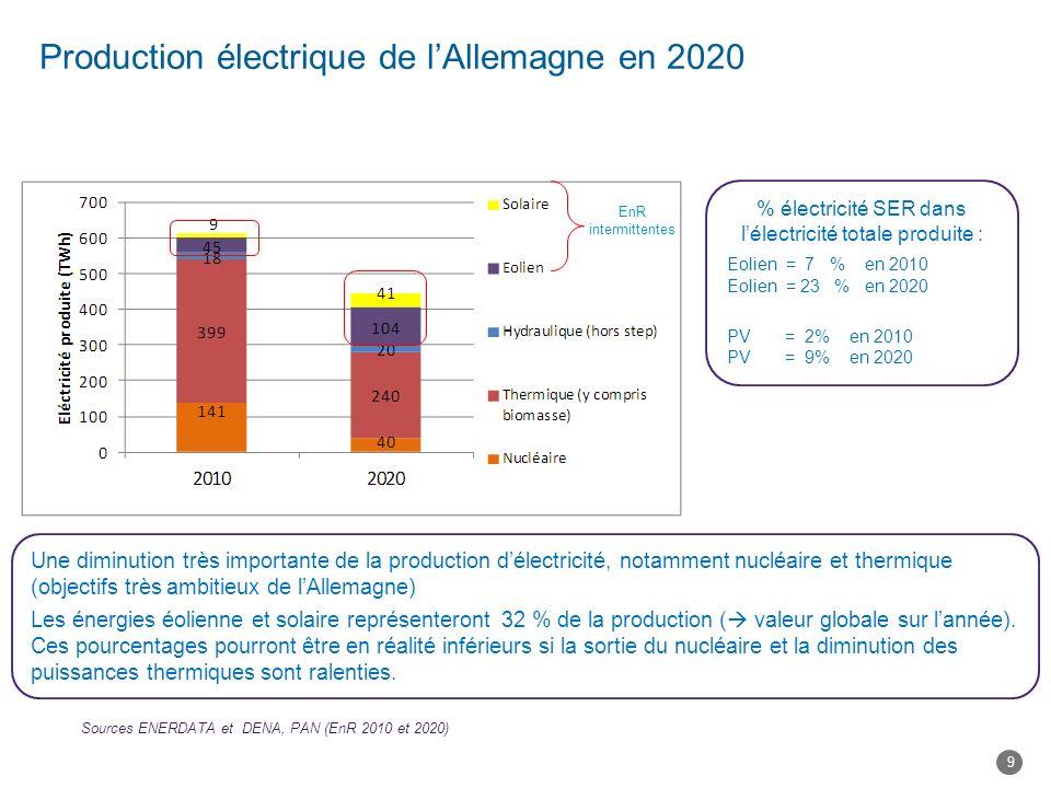 Production électrique de lAllemagne en 2020 Une diminution très importante de la production délectricité, notamment nucléaire et thermique (objectifs très ambitieux de lAllemagne) Les énergies éolienne et solaire représenteront 32 % de la production ( valeur globale sur lannée).