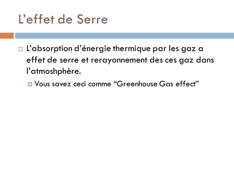 Leffet de Serre Labsorption dénergie thermique par les gaz a effet de serre et rerayonnement des ces gaz dans latmoshphère. Vous savez ceci comme Gree