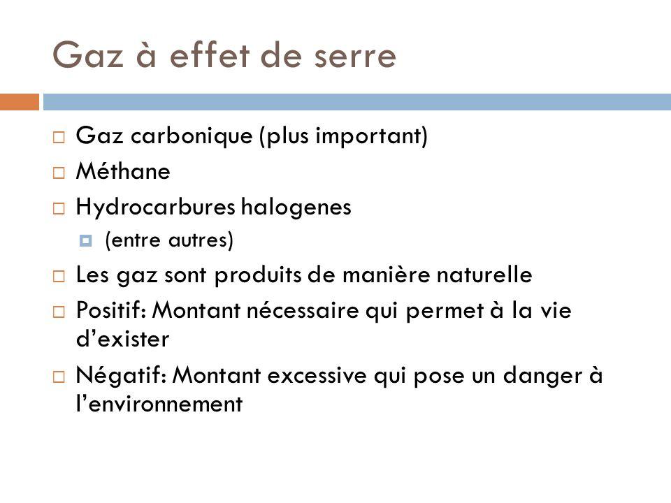 Gaz à effet de serre Gaz carbonique (plus important) Méthane Hydrocarbures halogenes (entre autres) Les gaz sont produits de manière naturelle Positif: Montant nécessaire qui permet à la vie dexister Négatif: Montant excessive qui pose un danger à lenvironnement