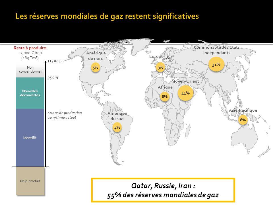 Qatar, Russie, Iran : 55% des réserves mondiales de gaz Reste à produire ~2,000 Gbep (185 Tm 3 ) 60 ans de production au rythme actuel 95 ans 115 ans Amérique du nord Amérique du sud Europe (35) Communauté des Etats Indépendants Asie-Pacifique Moyen-Orient Afrique Identifié Nouvelles découvertes Non conventionnel Déjà produit 5% 4% 3% 8% 41% 8% 31%