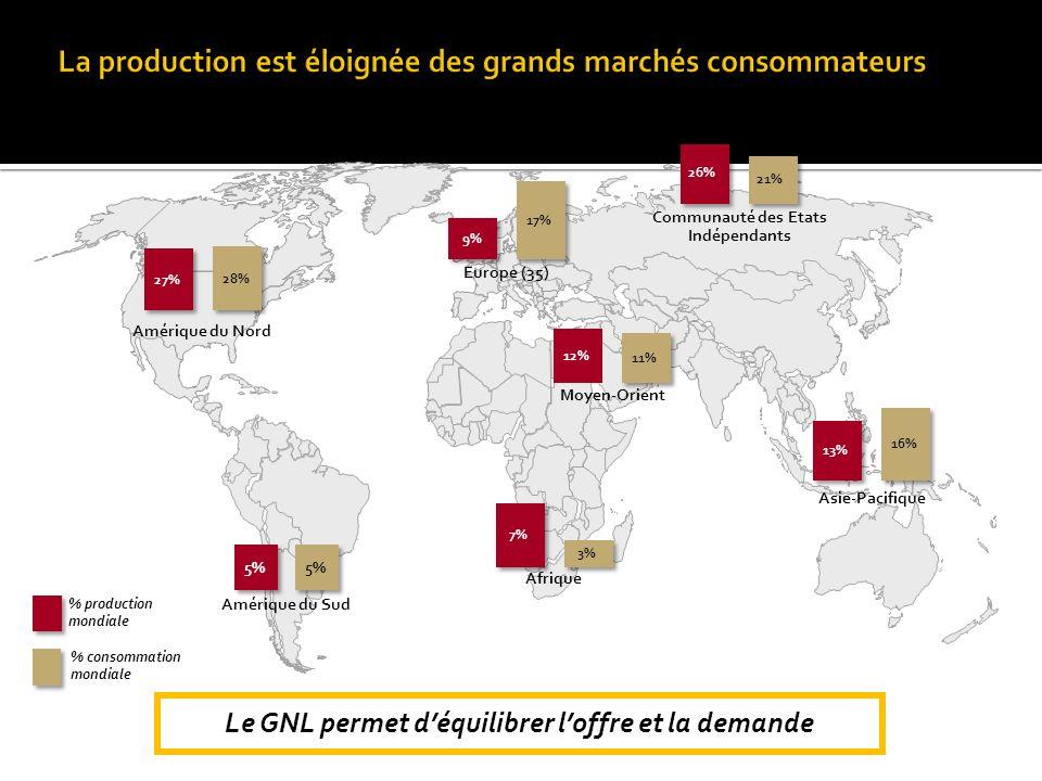 Le GNL permet déquilibrer loffre et la demande Amérique du Nord Amérique du Sud Afrique Europe (35) Asie-Pacifique Moyen-Orient Communauté des Etats I