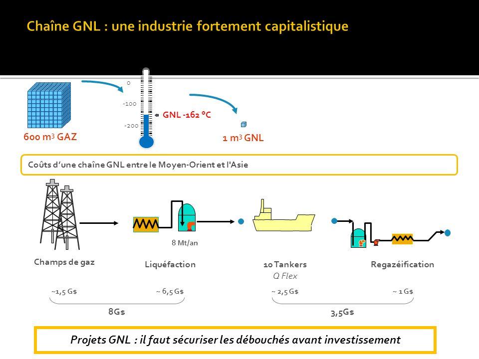 Projets GNL : il faut sécuriser les débouchés avant investissement Coûts dune chaîne GNL entre le Moyen-Orient et l Asie 600 m 3 GAZ 1 m 3 GNL 0 -100 -200 GNL -162 °C Liquéfaction Champs de gaz 8 Mt/an 10 Tankers Q Flex Regazéification 8G$ ~1,5 G$ ~ 6,5 G$ 3,5G$ ~ 2,5 G$ ~ 1 G$
