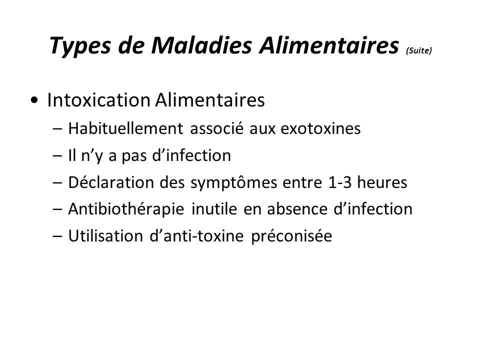 Types de Maladies Alimentaires (Suite) Intoxication Alimentaires –Habituellement associé aux exotoxines –Il ny a pas dinfection –Déclaration des sympt