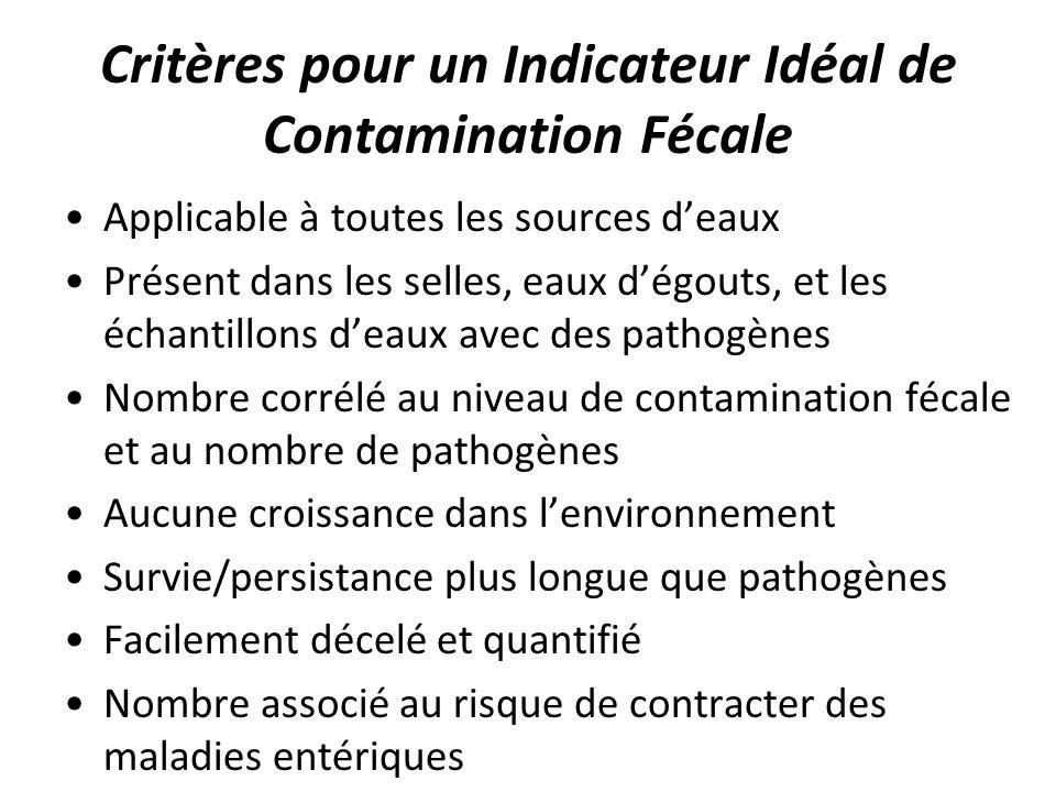 Critères pour un Indicateur Idéal de Contamination Fécale Applicable à toutes les sources deaux Présent dans les selles, eaux dégouts, et les échantil