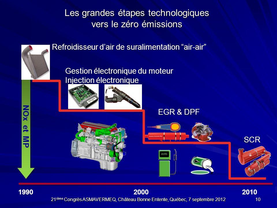 SCR Gestion électronique du moteur Injection électronique Gestion électronique du moteur Injection électronique EGR & DPF 199020002010 Refroidisseur d