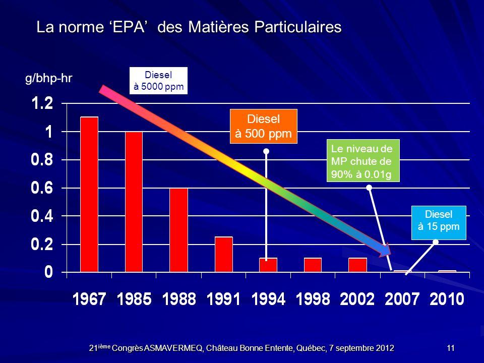 La norme EPA des Matières Particulaires Diesel à 5000 ppm Le niveau de MP chute de 90% à 0.01g Diesel à 500 ppm Diesel à 15 ppm 11 21 ième Congrès ASM