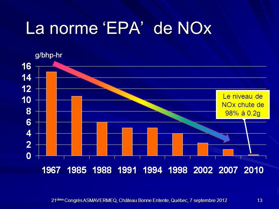 La norme EPA de NOx g/bhp-hr 13 Le niveau de NOx chute de 98% à 0.2g 21 ième Congrès ASMAVERMEQ, Château Bonne Entente, Québec, 7 septembre 2012