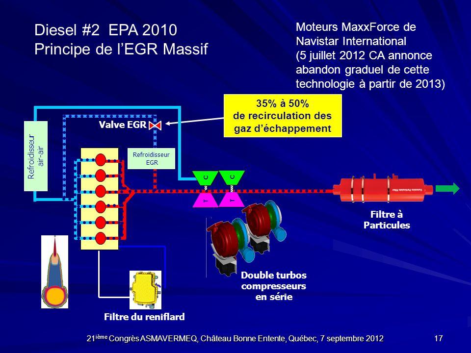 Diesel #2 EPA 2010 Principe de lEGR Massif T C T C Filtre du reniflard Filtre à Particules Double turbos compresseurs en série Valve EGR Refroidisseur