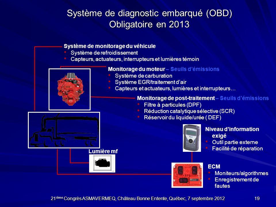 Monitorage du moteur – Seuils démissions Système de carburation Système EGR/traitement dair Capteurs et actuateurs, lumières et interrupteurs… Monitor