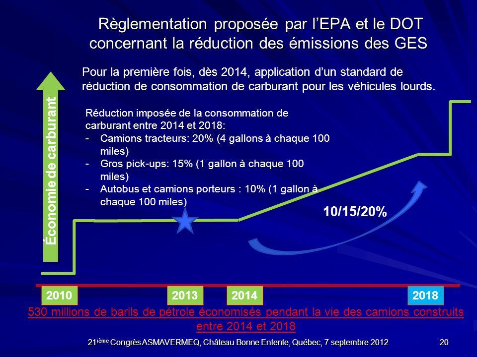 Économie de carburant 20102014 Règlementation proposée par lEPA et le DOT concernant la réduction des émissions des GES Règlementation proposée par lE