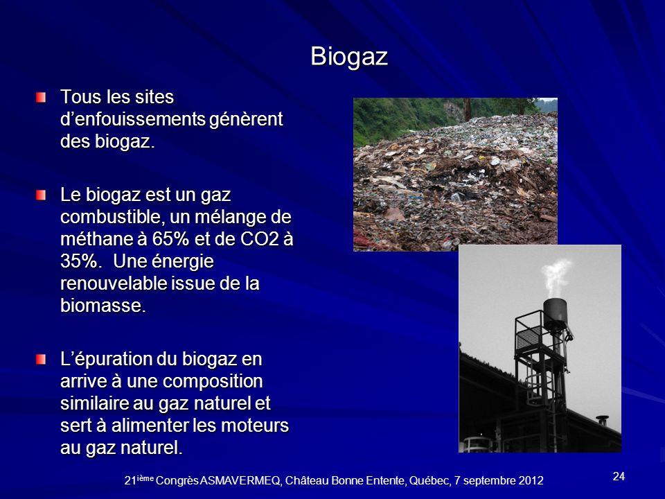 Biogaz Tous les sites denfouissements génèrent des biogaz. Le biogaz est un gaz combustible, un mélange de méthane à 65% et de CO2 à 35%. Une énergie