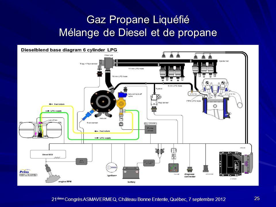 Gaz Propane Liquéfié Mélange de Diesel et de propane 25 21 ième Congrès ASMAVERMEQ, Château Bonne Entente, Québec, 7 septembre 2012