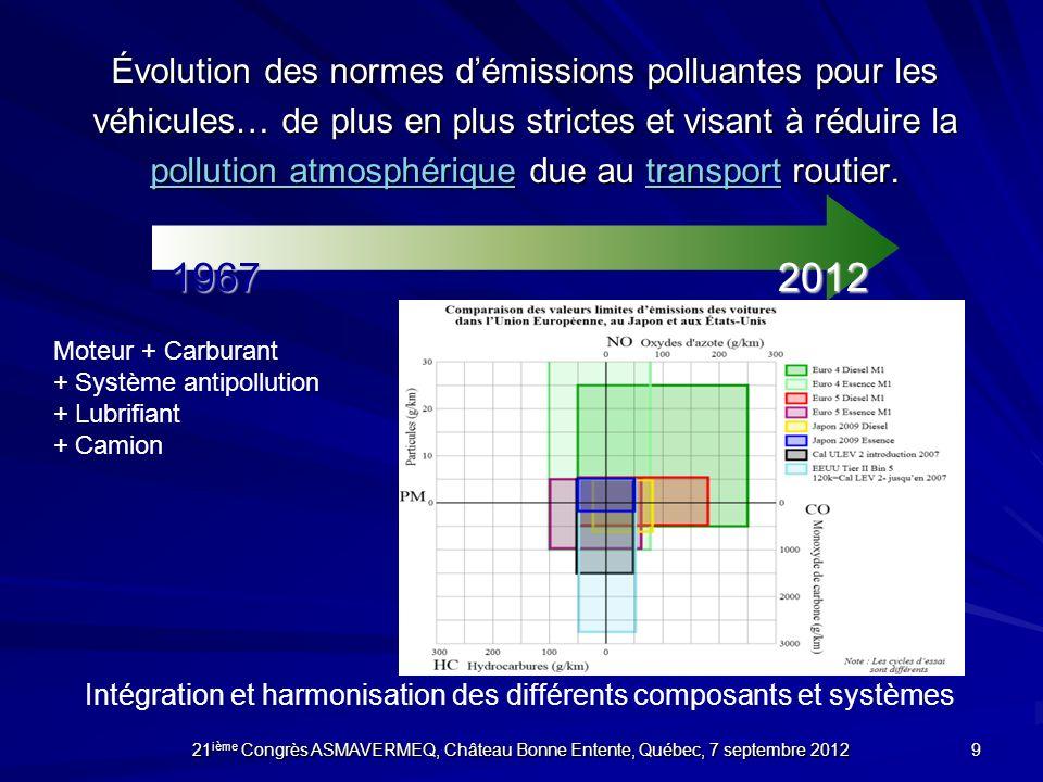 Évolution des normes démissions polluantes pour les véhicules… de plus en plus strictes et visant à réduire la pollution atmosphérique due au transpor