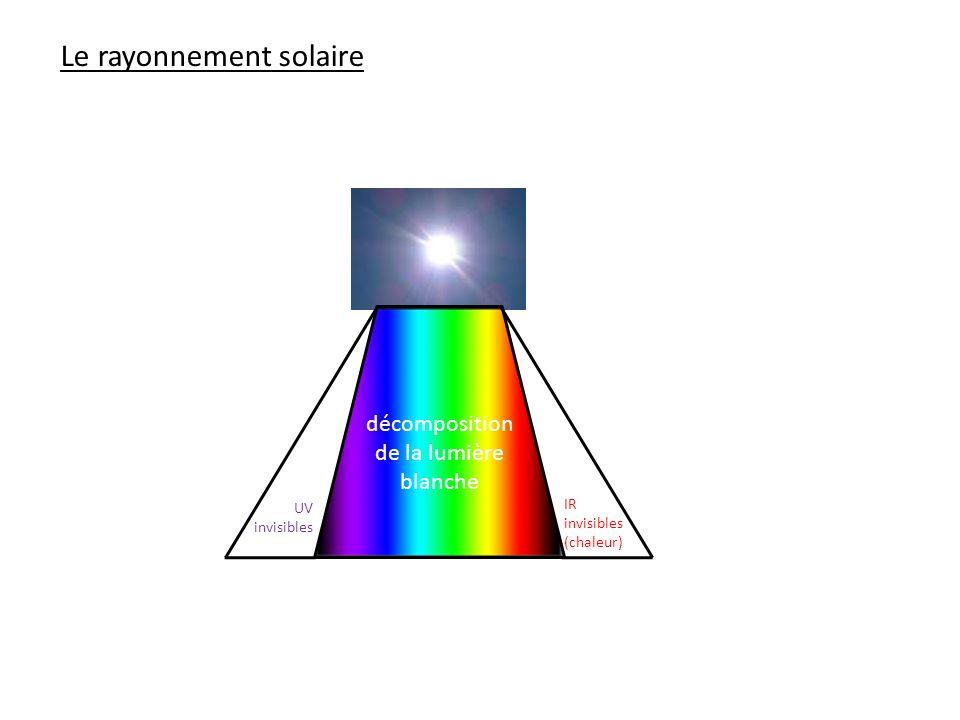 Le rayonnement solaire décomposition de la lumière blanche UV invisibles IR invisibles (chaleur)