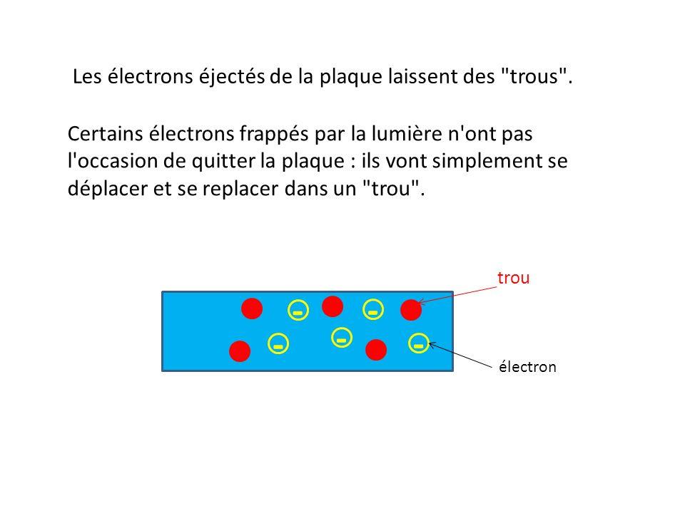- - - - - - Les électrons éjectés de la plaque laissent des