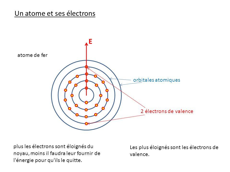 atome de fer E orbitales atomiques 2 électrons de valence Un atome et ses électrons plus les électrons sont éloignés du noyau, moins il faudra leur fo