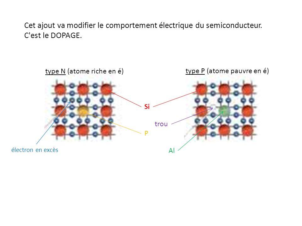 Cet ajout va modifier le comportement électrique du semiconducteur. C'est le DOPAGE. type N (atome riche en é) type P (atome pauvre en é) Si P Al élec