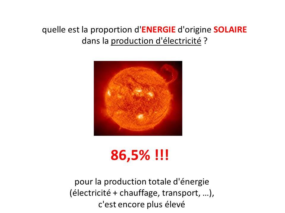 quelle est la proportion d'ENERGIE d'origine SOLAIRE dans la production d'électricité ? 86,5% !!! pour la production totale d'énergie (électricité + c