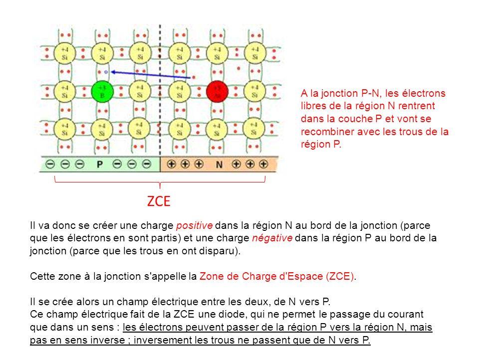 A la jonction P-N, les électrons libres de la région N rentrent dans la couche P et vont se recombiner avec les trous de la région P. Il va donc se cr
