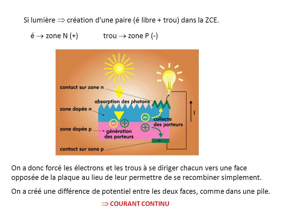 Si lumière création d'une paire (é libre + trou) dans la ZCE. é zone N (+) trou zone P (-) On a donc forcé les électrons et les trous à se diriger cha