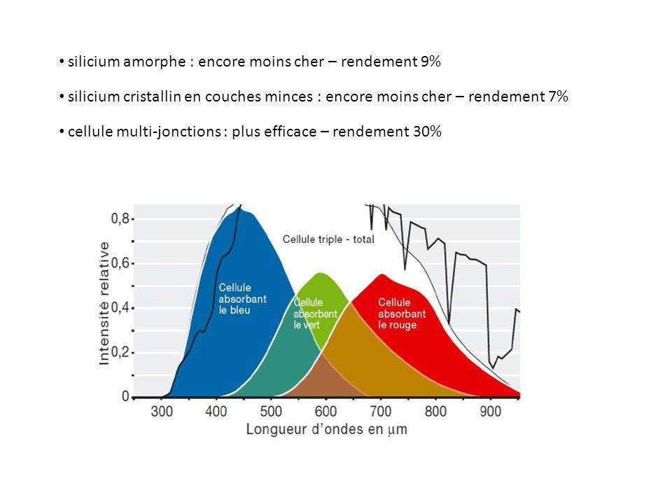 silicium amorphe : encore moins cher – rendement 9% silicium cristallin en couches minces : encore moins cher – rendement 7% cellule multi-jonctions :