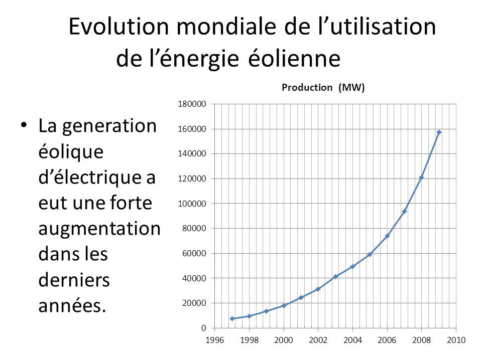 Evolution mondiale de lutilisation de lénergie éolienne La generation éolique délectrique a eut une forte augmentation dans les derniers années.