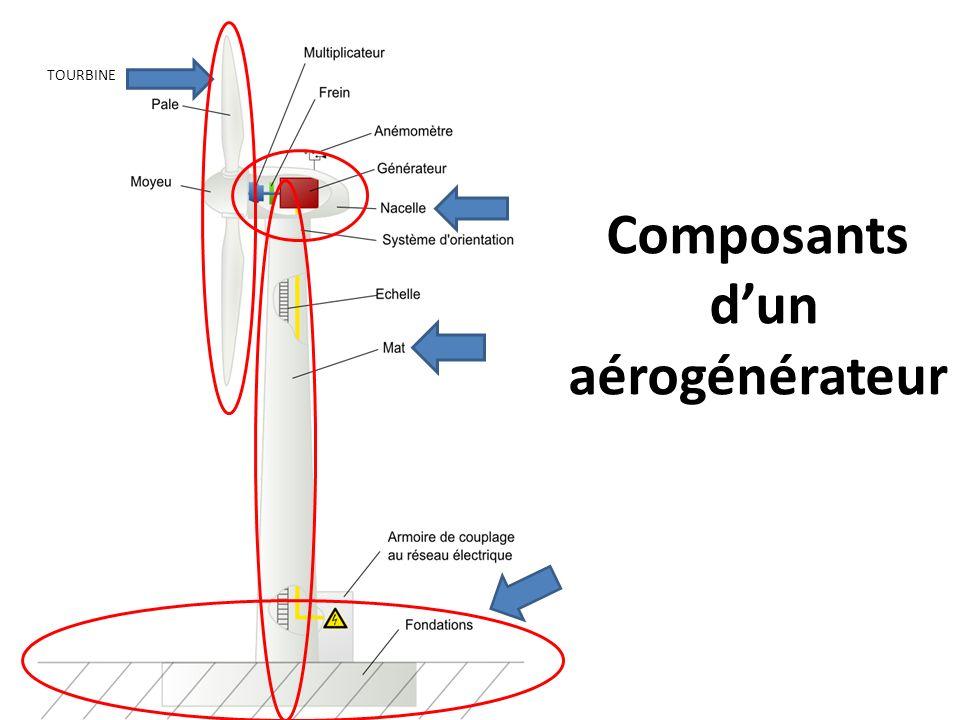Composants dun aérogénérateur TOURBINE
