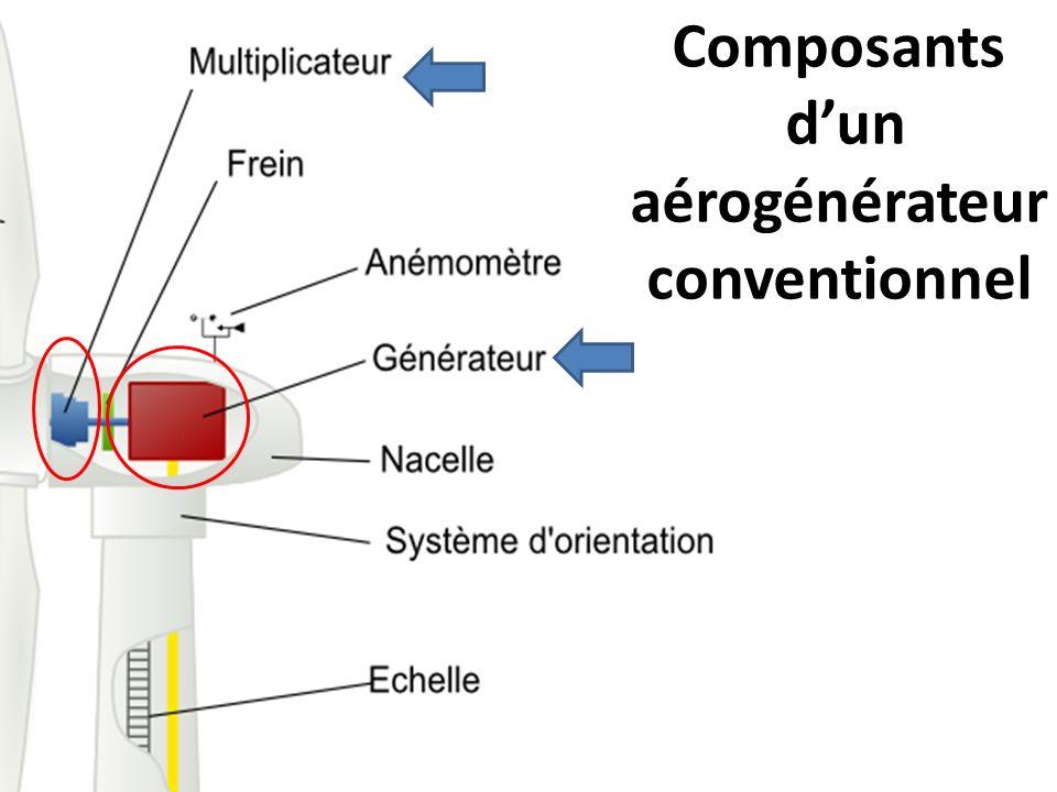 Composants dun aérogénérateur conventionnel