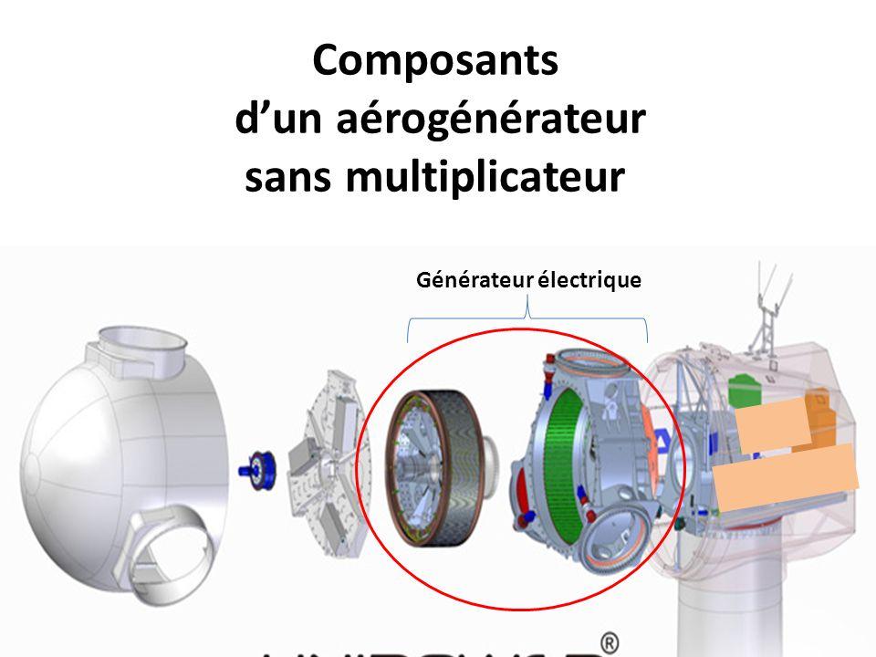 Composants dun aérogénérateur sans multiplicateur Générateur électrique