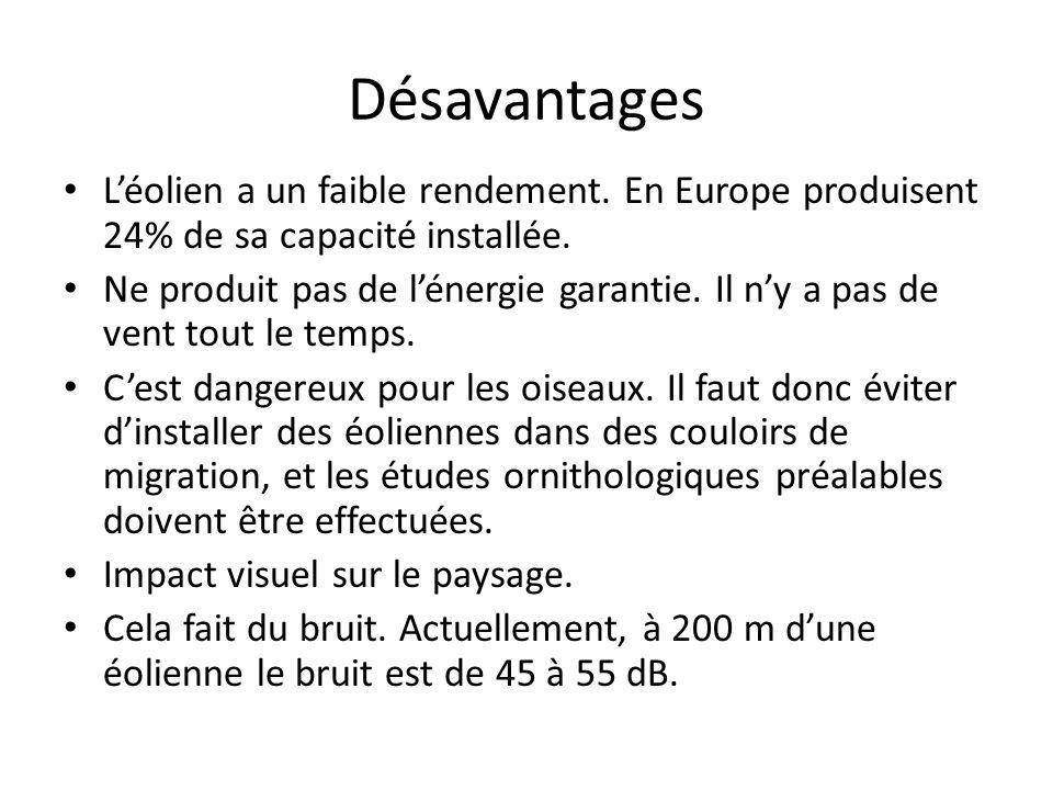 Désavantages Léolien a un faible rendement. En Europe produisent 24% de sa capacité installée. Ne produit pas de lénergie garantie. Il ny a pas de ven