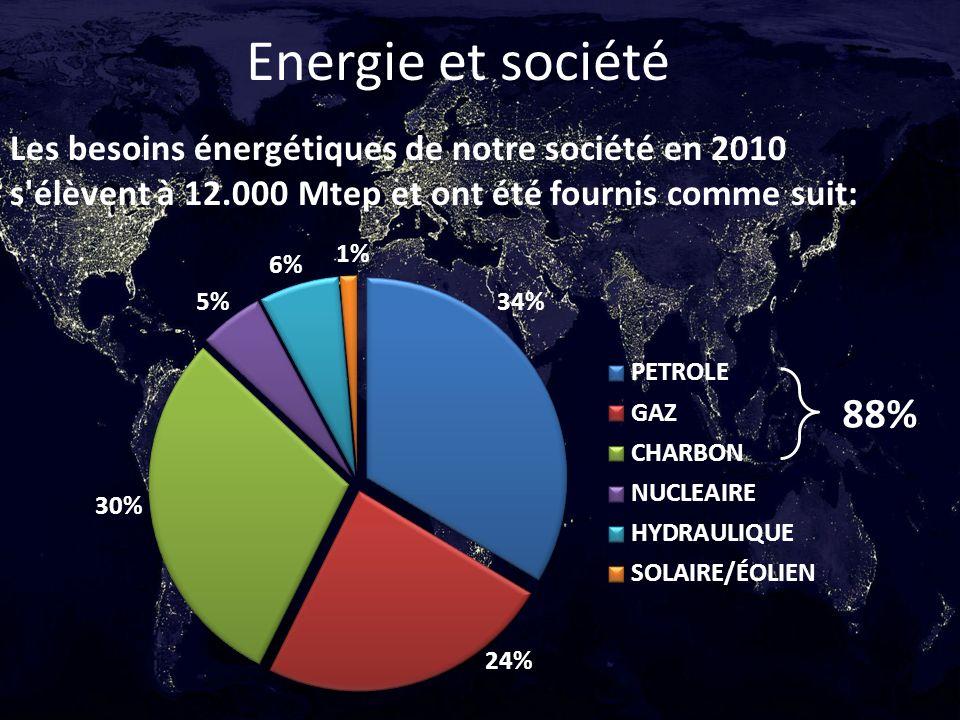 Energie et société Les besoins énergétiques de notre société en 2010 s'élèvent à 12.000 Mtep et ont été fournis comme suit: 88%