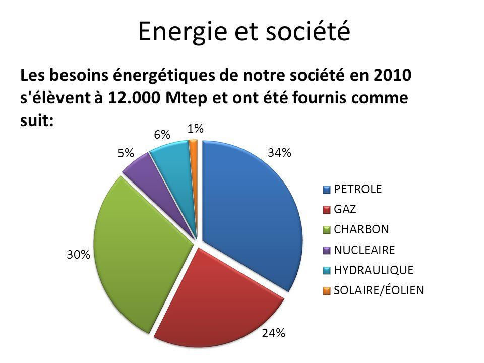 Energie et société Les besoins énergétiques de notre société en 2010 s'élèvent à 12.000 Mtep et ont été fournis comme suit: