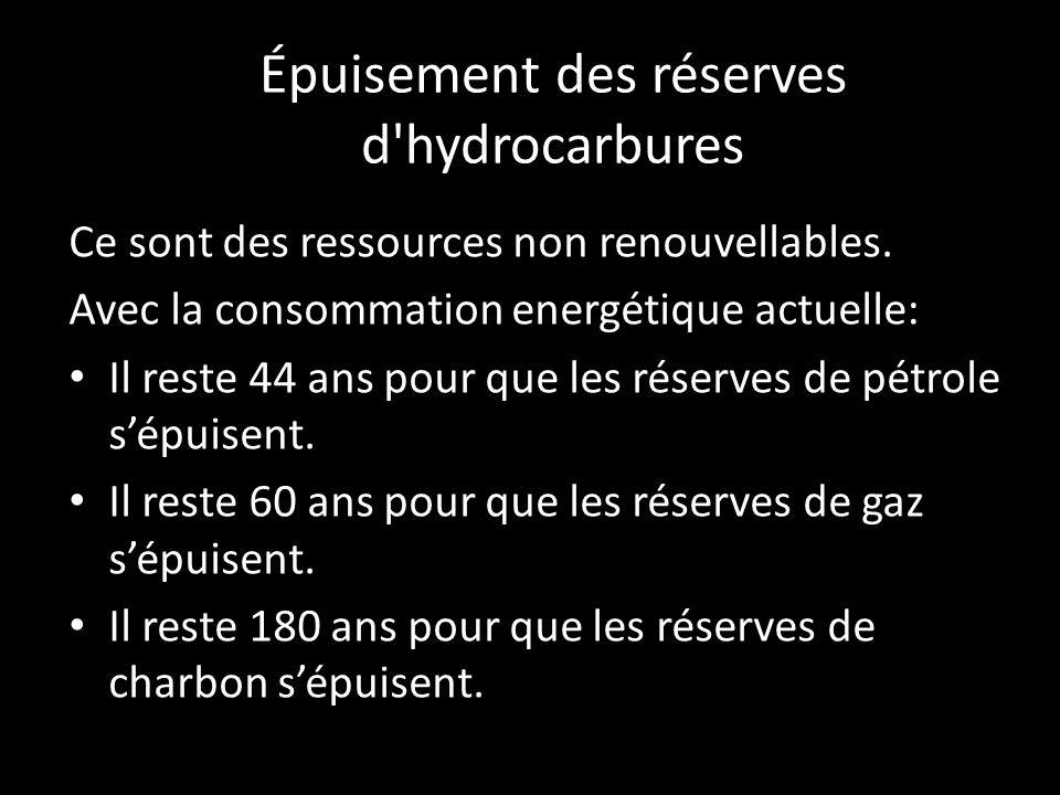 Épuisement des réserves d'hydrocarbures Ce sont des ressources non renouvellables. Avec la consommation energétique actuelle: Il reste 44 ans pour que