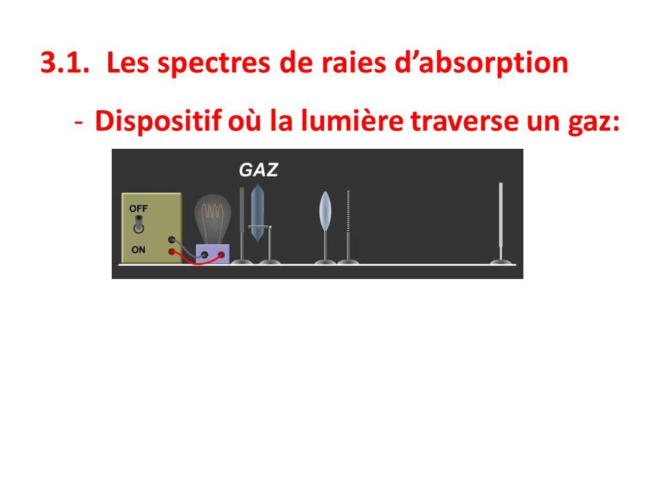 3.1. Les spectres de raies dabsorption -Dispositif où la lumière traverse un gaz:
